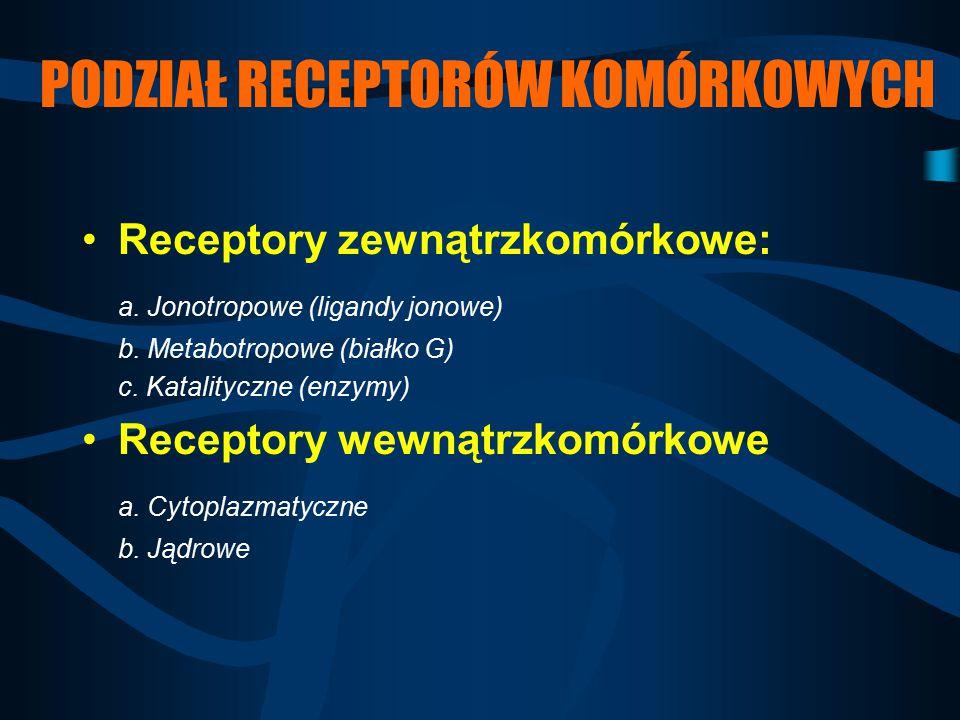 PODZIAŁ RECEPTORÓW KOMÓRKOWYCH Receptory zewnątrzkomórkowe: a. Jonotropowe (ligandy jonowe) b. Metabotropowe (białko G) c. Katalityczne (enzymy) Recep