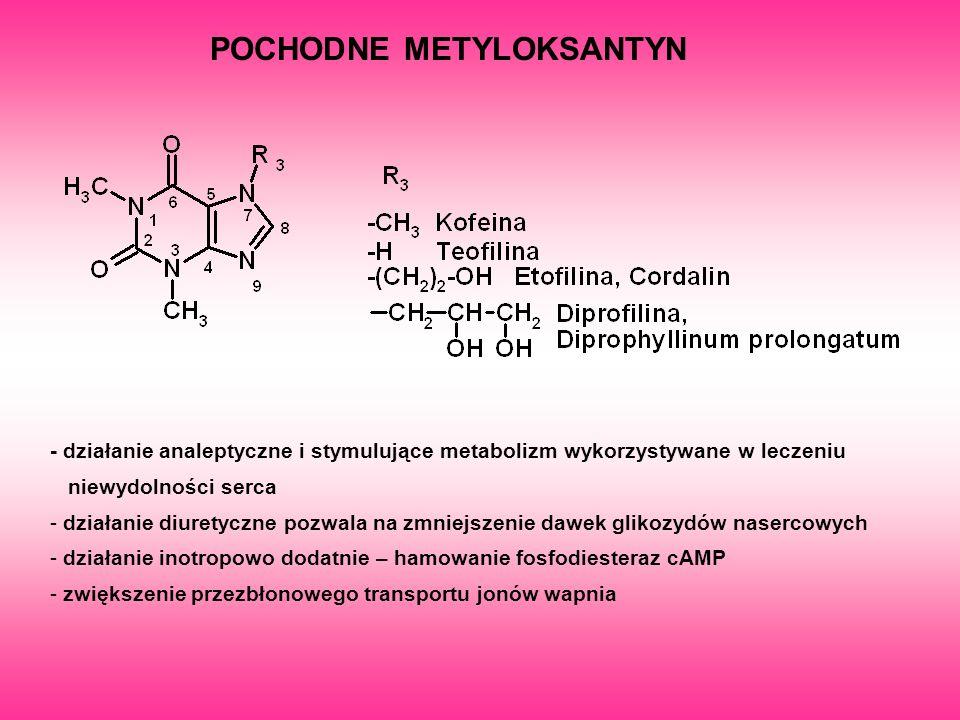 POCHODNE METYLOKSANTYN - działanie analeptyczne i stymulujące metabolizm wykorzystywane w leczeniu niewydolności serca - działanie diuretyczne pozwala