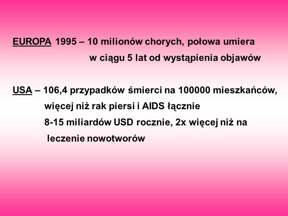 EUROPA 1995 – 10 milionów chorych, połowa umiera w ciągu 5 lat od wystąpienia objawów USA – 106,4 przypadków śmierci na 100000 mieszkańców, więcej niż