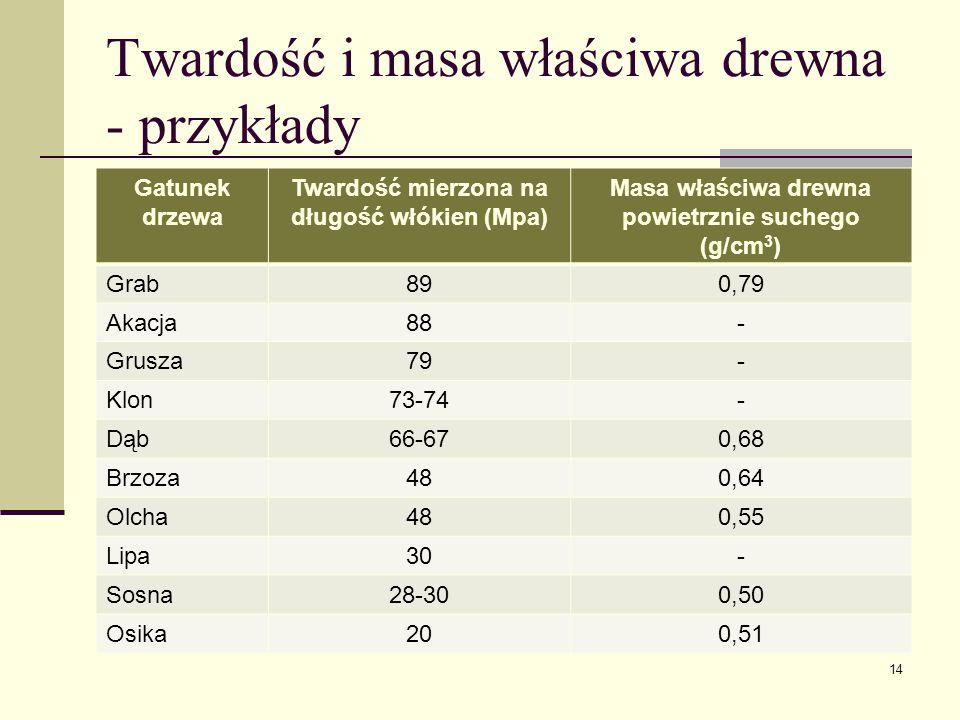 Twardość i masa właściwa drewna - przykłady Gatunek drzewa Twardość mierzona na długość włókien (Mpa) Masa właściwa drewna powietrznie suchego (g/cm 3