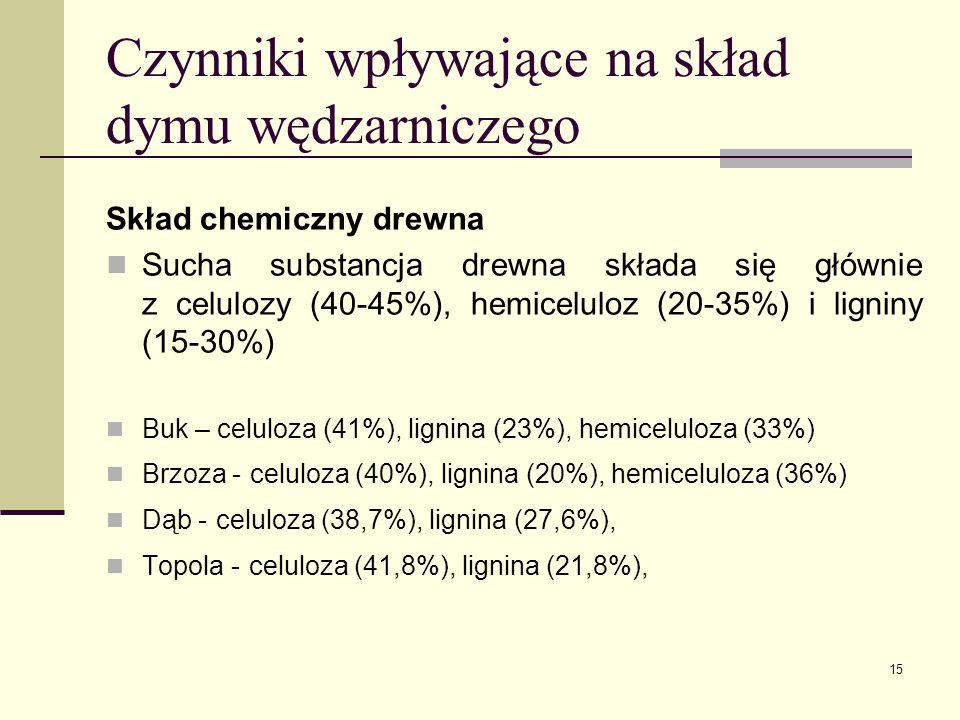 Czynniki wpływające na skład dymu wędzarniczego Skład chemiczny drewna Sucha substancja drewna składa się głównie z celulozy (40-45%), hemiceluloz (20