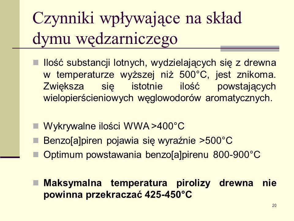 Czynniki wpływające na skład dymu wędzarniczego Ilość substancji lotnych, wydzielających się z drewna w temperaturze wyższej niż 500°C, jest znikoma.