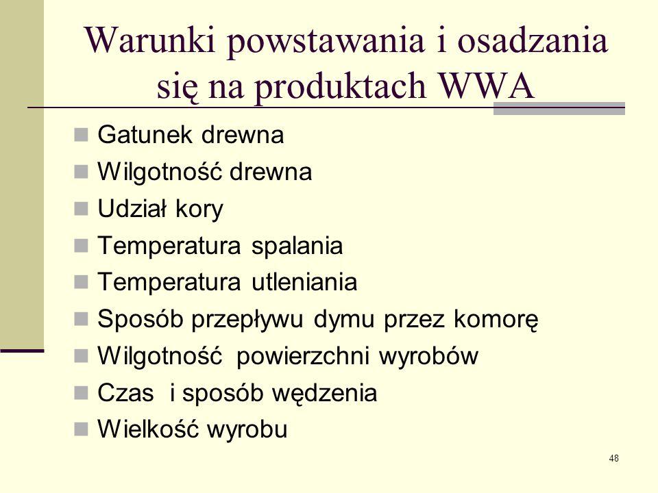 Warunki powstawania i osadzania się na produktach WWA Gatunek drewna Wilgotność drewna Udział kory Temperatura spalania Temperatura utleniania Sposób