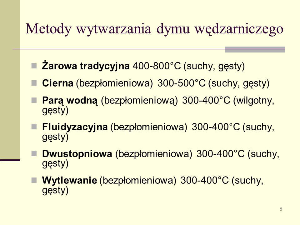 Metody wytwarzania dymu wędzarniczego Żarowa tradycyjna 400-800°C (suchy, gęsty) Cierna (bezpłomieniowa) 300-500°C (suchy, gęsty) Parą wodną (bezpłomi