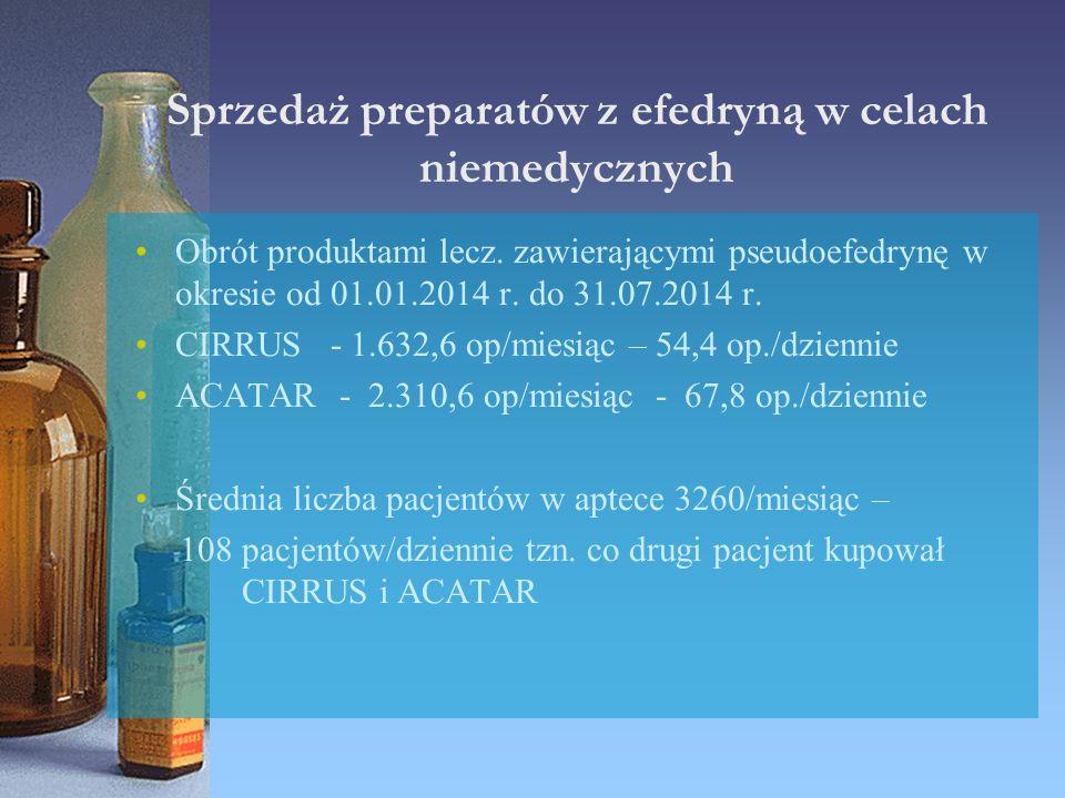 Sprzedaż preparatów z efedryną w celach niemedycznych Obrót produktami lecz. zawierającymi pseudoefedrynę w okresie od 01.01.2014 r. do 31.07.2014 r.