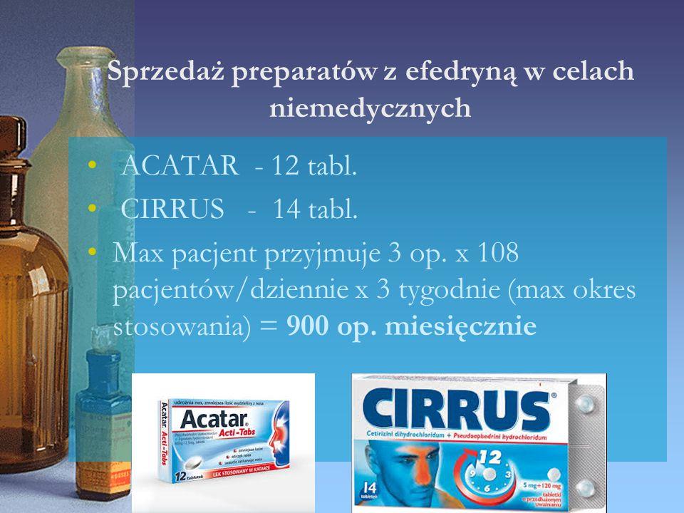 Sprzedaż preparatów z efedryną w celach niemedycznych ACATAR - 12 tabl. CIRRUS - 14 tabl. Max pacjent przyjmuje 3 op. x 108 pacjentów/dziennie x 3 tyg