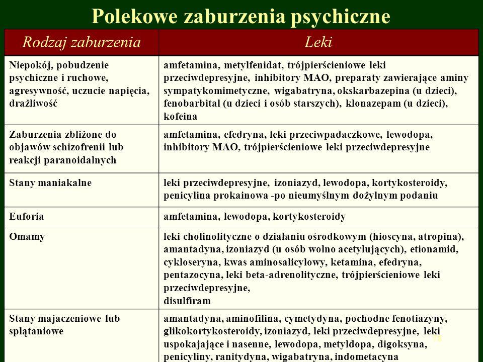 Polekowe zaburzenia psychiczne Rodzaj zaburzeniaLeki Niepokój, pobudzenie psychiczne i ruchowe, agresywność, uczucie napięcia, drażliwość amfetamina,