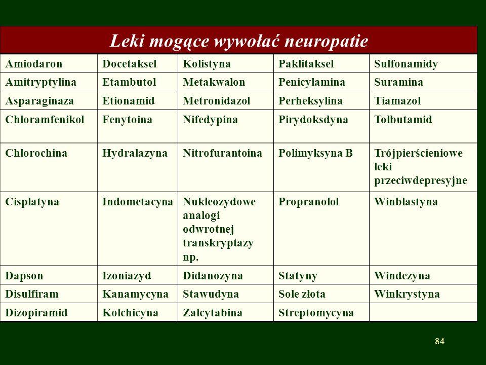 Leki mogące wywołać neuropatie AmiodaronDocetakselKolistynaPaklitakselSulfonamidy AmitryptylinaEtambutolMetakwalonPenicylaminaSuramina AsparaginazaEti