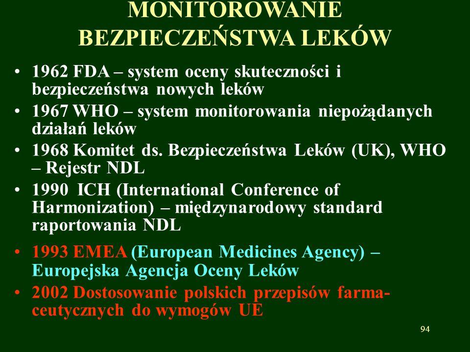 MONITOROWANIE BEZPIECZEŃSTWA LEKÓW 1962 FDA – system oceny skuteczności i bezpieczeństwa nowych leków 1967 WHO – system monitorowania niepożądanych dz