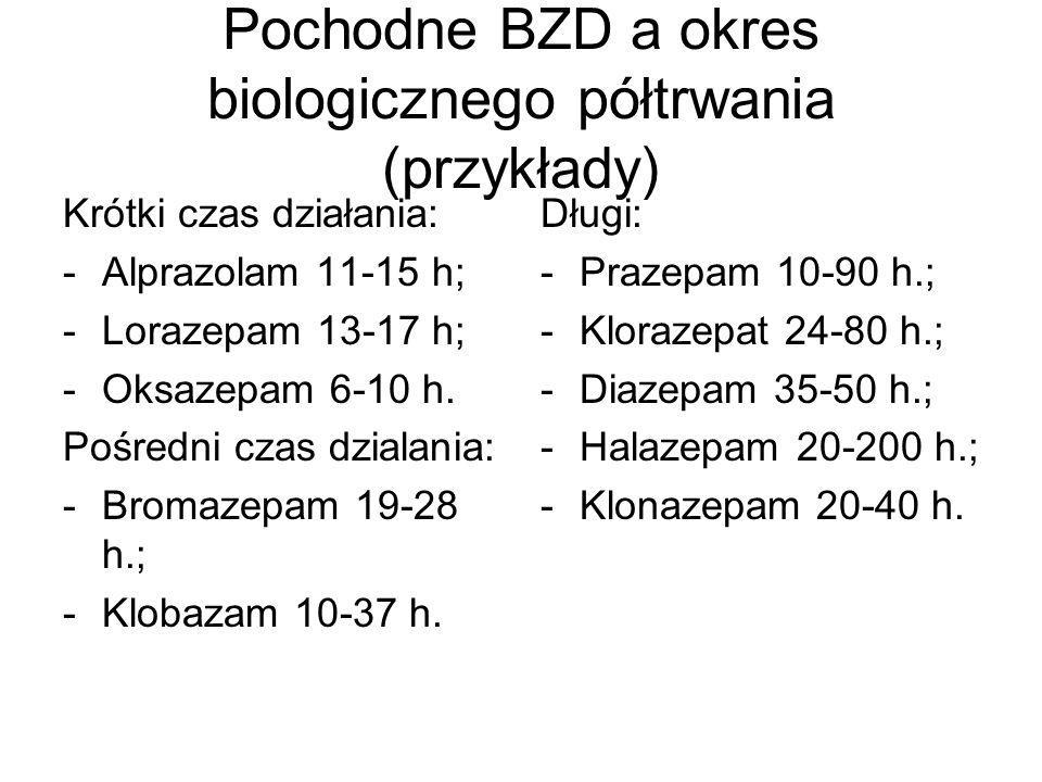Pochodne BZD a okres biologicznego półtrwania (przykłady) Krótki czas działania: -Alprazolam 11-15 h; -Lorazepam 13-17 h; -Oksazepam 6-10 h. Pośredni