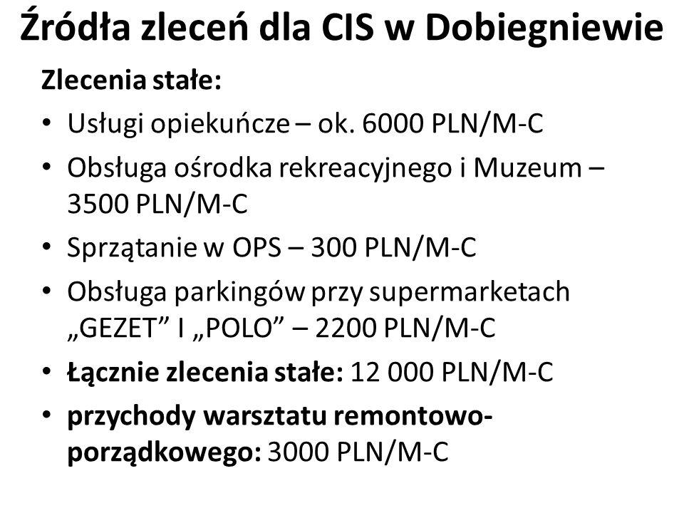 Źródła zleceń dla CIS w Dobiegniewie Zlecenia stałe: Usługi opiekuńcze – ok. 6000 PLN/M-C Obsługa ośrodka rekreacyjnego i Muzeum – 3500 PLN/M-C Sprząt