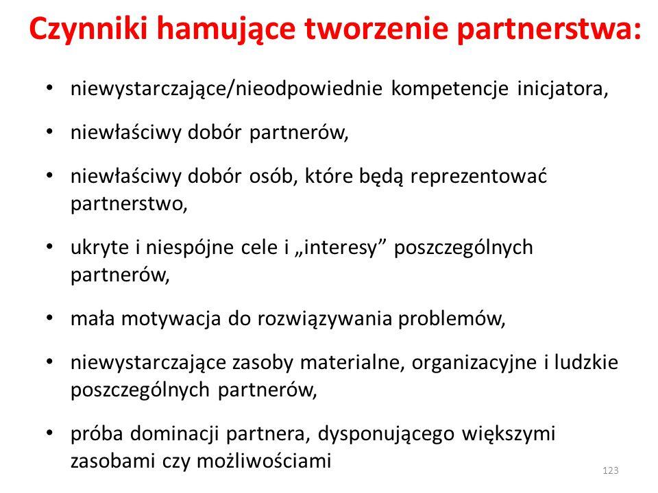 """Czynniki hamujące tworzenie partnerstwa: niewystarczające/nieodpowiednie kompetencje inicjatora, niewłaściwy dobór partnerów, niewłaściwy dobór osób, które będą reprezentować partnerstwo, ukryte i niespójne cele i """"interesy poszczególnych partnerów, mała motywacja do rozwiązywania problemów, niewystarczające zasoby materialne, organizacyjne i ludzkie poszczególnych partnerów, próba dominacji partnera, dysponującego większymi zasobami czy możliwościami 123"""