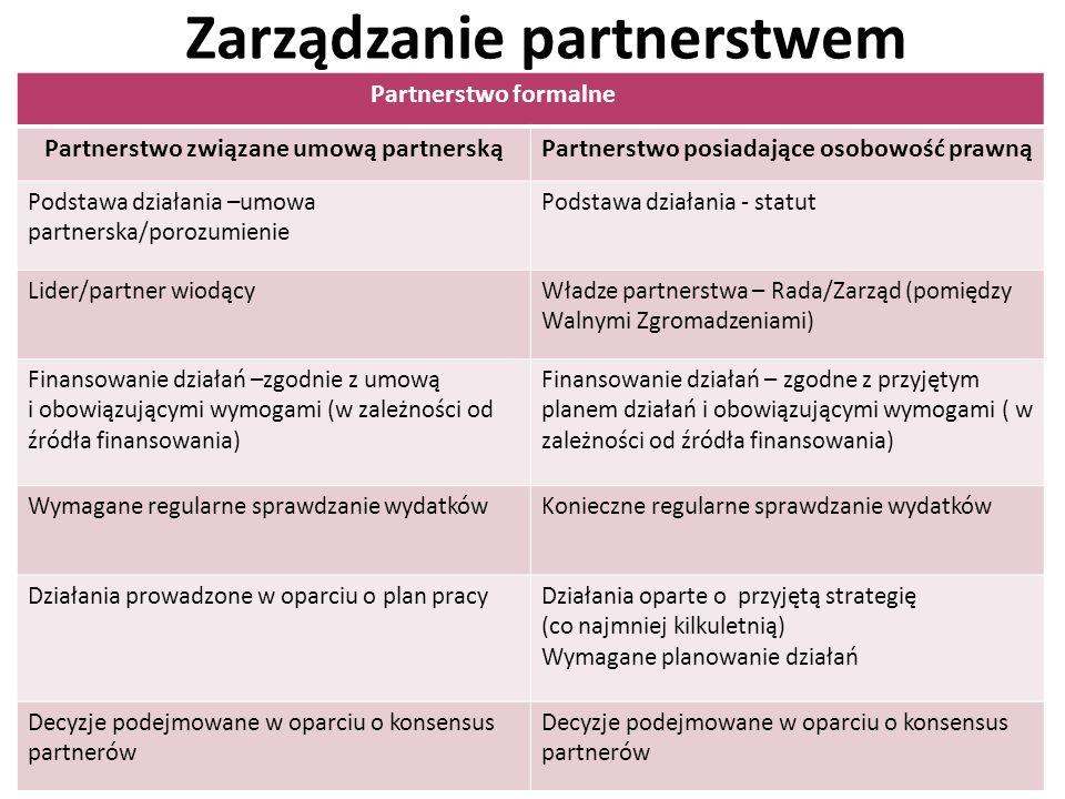 Zarządzanie partnerstwem 139 Partnerstwo formalne Partnerstwo związane umową partnerskąPartnerstwo posiadające osobowość prawną Podstawa działania –um