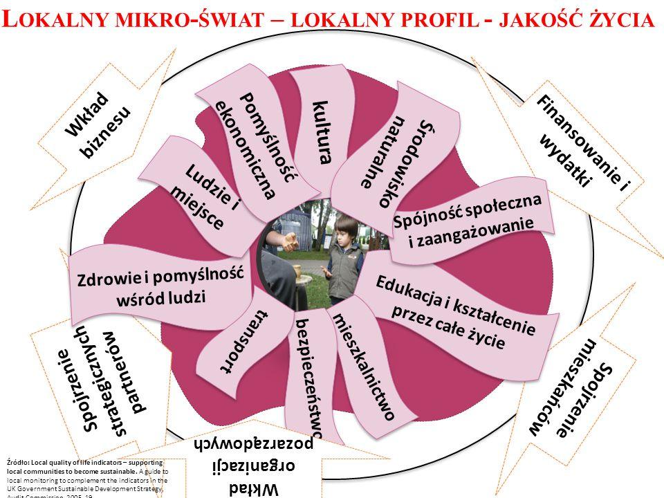 L OKALNY MIKRO - ŚWIAT – LOKALNY PROFIL - JAKOŚĆ ŻYCIA Finansowanie i wydatki Wkład biznesu Spojrzenie strategicznych partnerów Spojrzenie mieszkańców