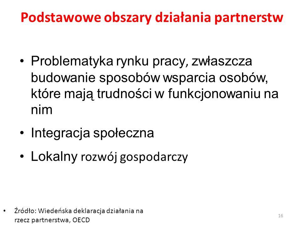16 Podstawowe obszary działania partnerstw Problematyka rynku pracy, zwłaszcza budowanie sposobów wsparcia osobów, które mają trudności w funkcjonowan