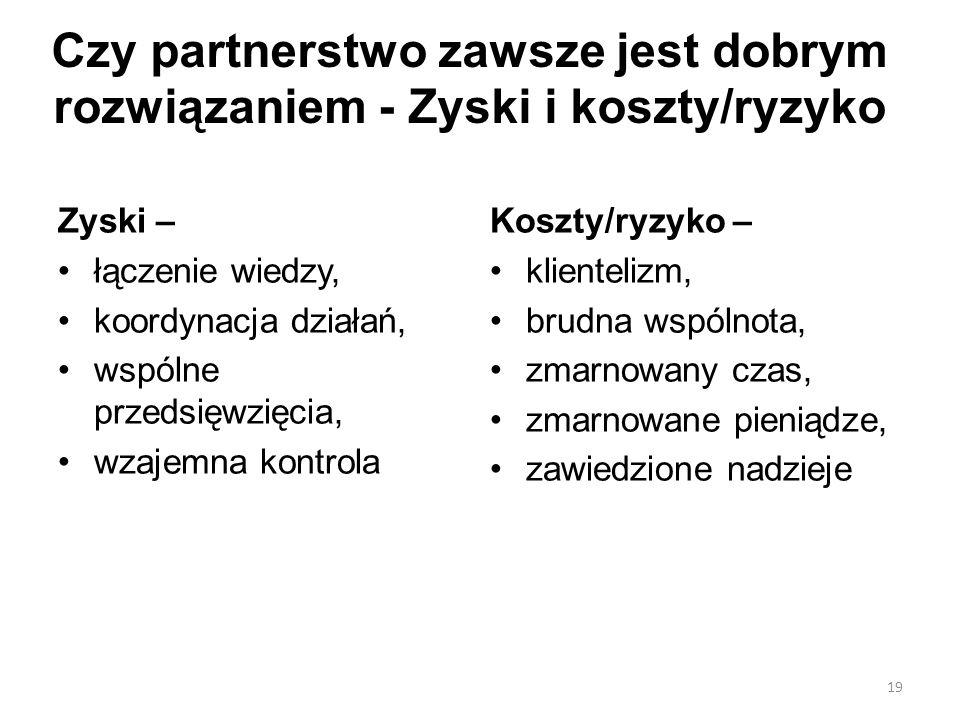 19 Czy partnerstwo zawsze jest dobrym rozwiązaniem - Zyski i koszty/ryzyko Zyski – łączenie wiedzy, koordynacja działań, wspólne przedsięwzięcia, wzaj