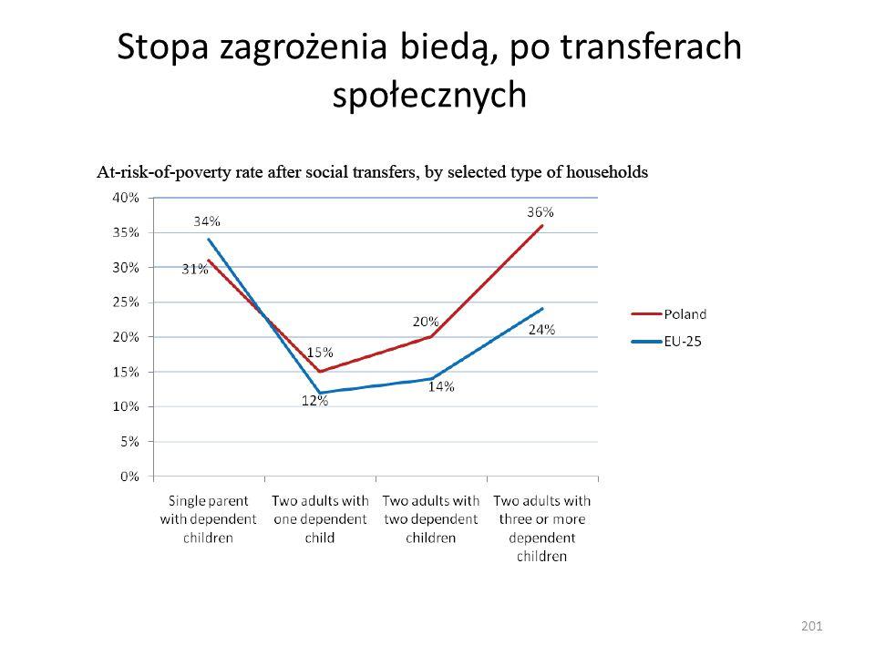 Stopa zagrożenia biedą, po transferach społecznych 201