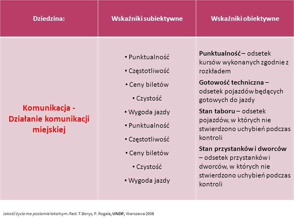 Jakość życia ma poziomie lokalnym. Red. T.Borys, P. Rogala, UNDP, Warszawa 2008 Dziedzina:Wskaźniki subiektywneWskaźniki obiektywne Komunikacja - Dzia