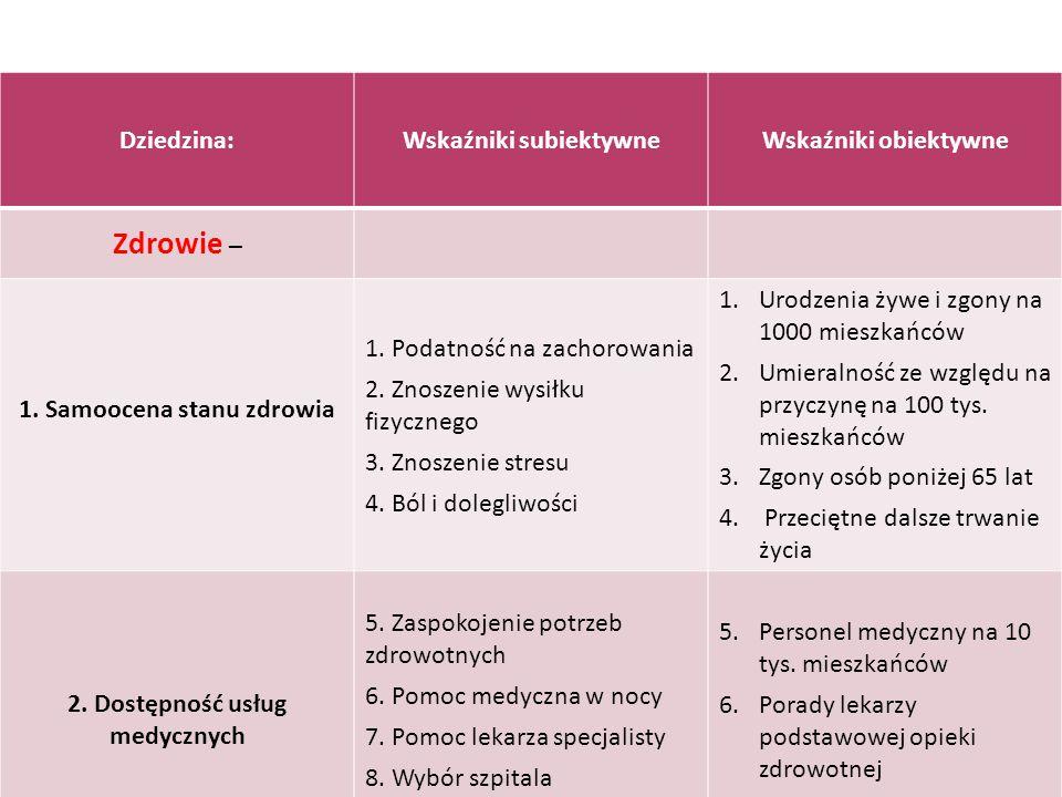 Dziedzina:Wskaźniki subiektywneWskaźniki obiektywne Zdrowie – 1. Samoocena stanu zdrowia 1. Podatność na zachorowania 2. Znoszenie wysiłku fizycznego