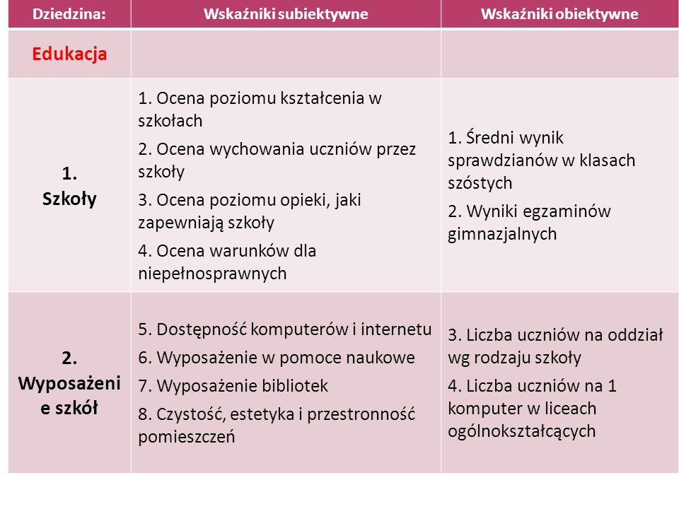 Dziedzina:Wskaźniki subiektywneWskaźniki obiektywne Edukacja 1. Szkoły 1. Ocena poziomu kształcenia w szkołach 2. Ocena wychowania uczniów przez szkoł