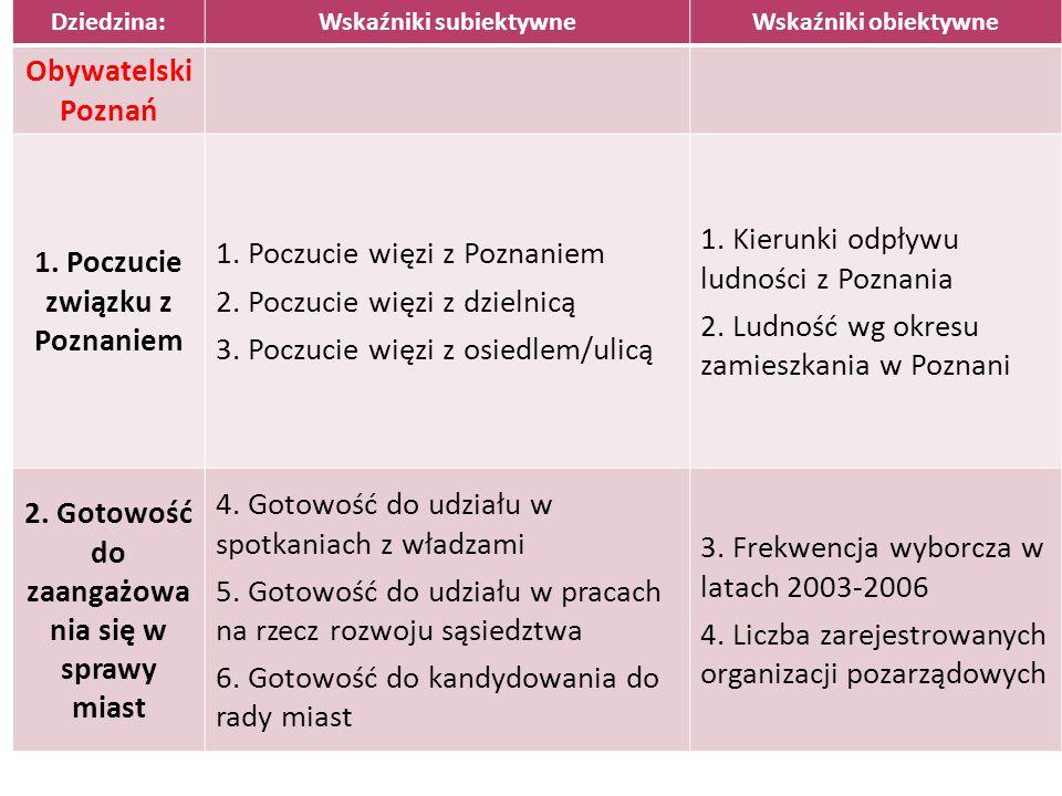 Dziedzina:Wskaźniki subiektywneWskaźniki obiektywne Obywatelski Poznań 1. Poczucie związku z Poznaniem 1. Poczucie więzi z Poznaniem 2. Poczucie więzi