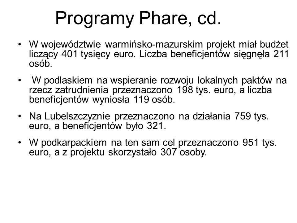Programy Phare, cd. W województwie warmińsko-mazurskim projekt miał budżet liczący 401 tysięcy euro. Liczba beneficjentów sięgnęła 211 osób. W podlask