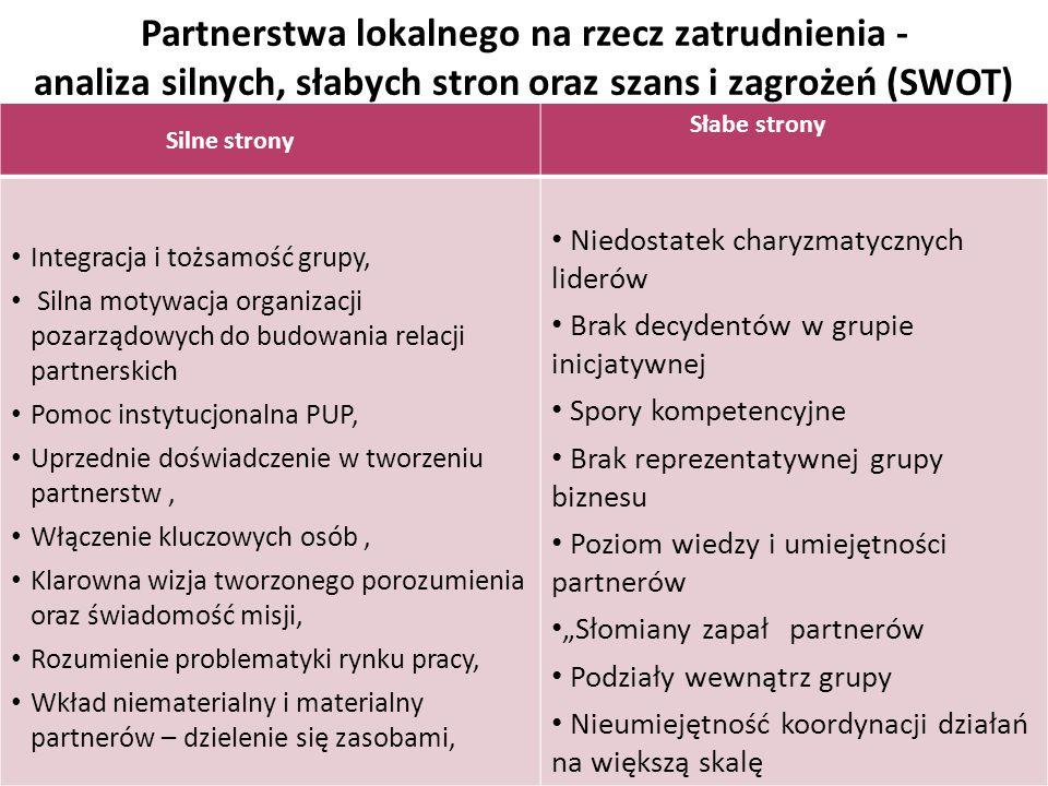 """Partnerstwa lokalnego na rzecz zatrudnienia - analiza silnych, słabych stron oraz szans i zagrożeń (SWOT) Silne strony Słabe strony Integracja i tożsamość grupy, Silna motywacja organizacji pozarządowych do budowania relacji partnerskich Pomoc instytucjonalna PUP, Uprzednie doświadczenie w tworzeniu partnerstw, Włączenie kluczowych osób, Klarowna wizja tworzonego porozumienia oraz świadomość misji, Rozumienie problematyki rynku pracy, Wkład niematerialny i materialny partnerów – dzielenie się zasobami, Niedostatek charyzmatycznych liderów Brak decydentów w grupie inicjatywnej Spory kompetencyjne Brak reprezentatywnej grupy biznesu Poziom wiedzy i umiejętności partnerów """"Słomiany zapał‖ partnerów Podziały wewnątrz grupy Nieumiejętność koordynacji działań na większą skalę"""