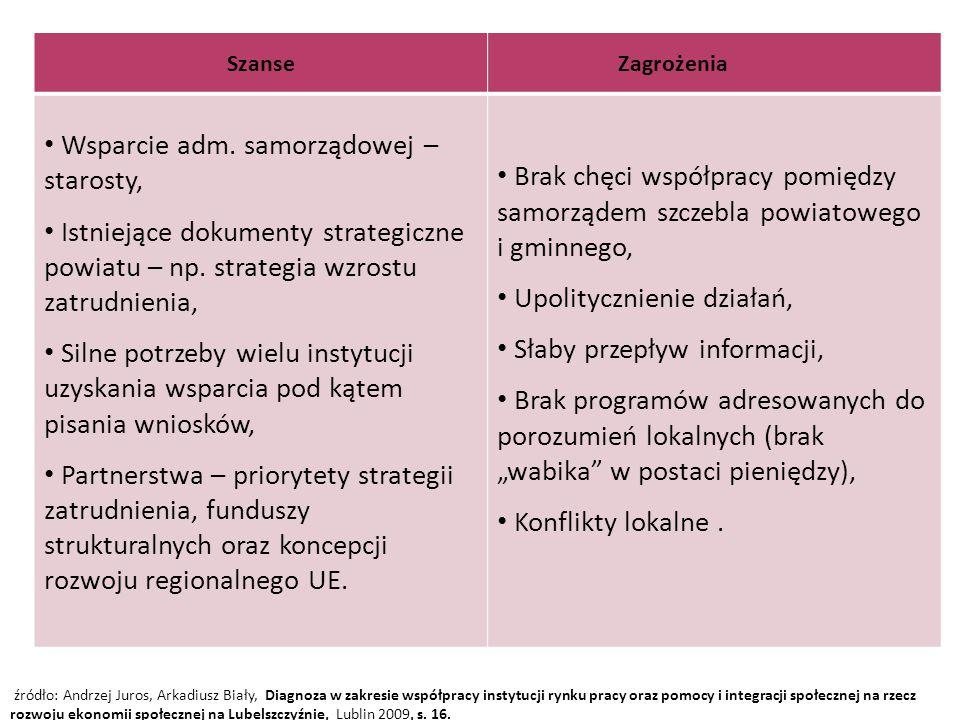 źródło: Andrzej Juros, Arkadiusz Biały, Diagnoza w zakresie współpracy instytucji rynku pracy oraz pomocy i integracji społecznej na rzecz rozwoju eko