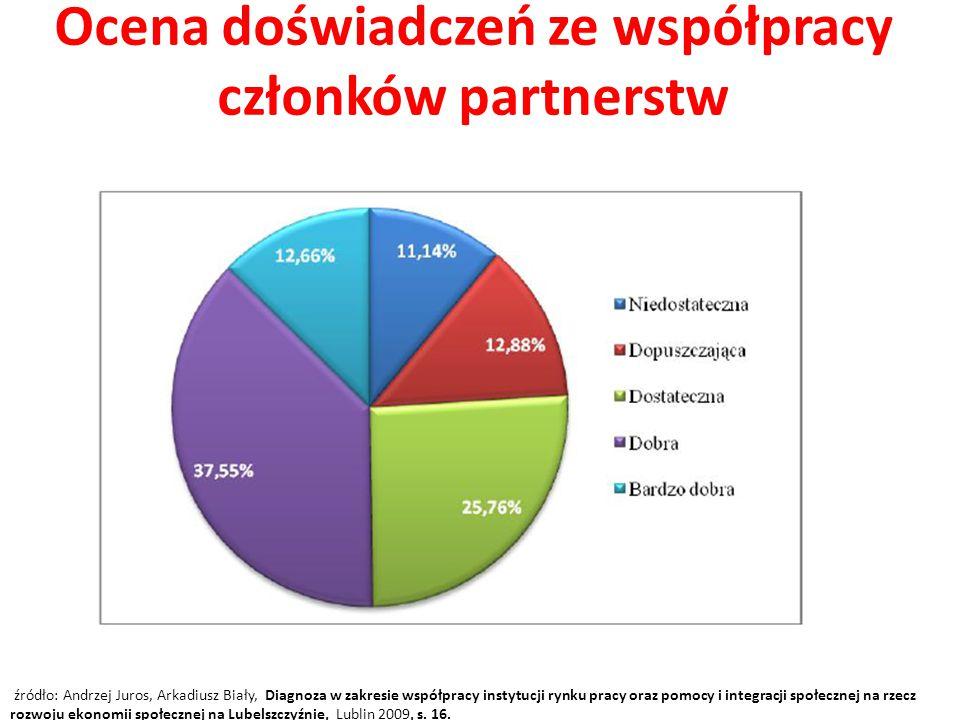 Ocena doświadczeń ze współpracy członków partnerstw źródło: Andrzej Juros, Arkadiusz Biały, Diagnoza w zakresie współpracy instytucji rynku pracy oraz pomocy i integracji społecznej na rzecz rozwoju ekonomii społecznej na Lubelszczyźnie, Lublin 2009, s.