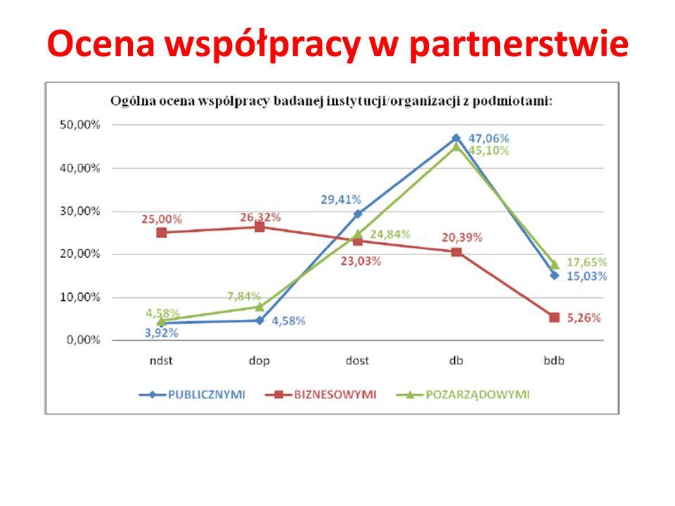 Ocena współpracy w partnerstwie