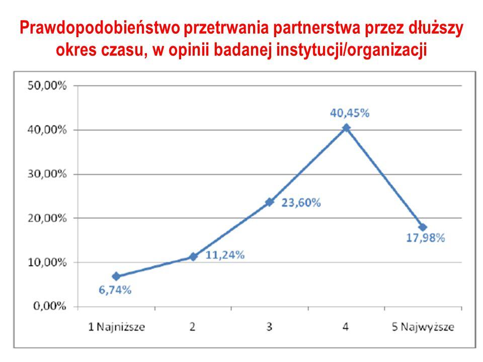 Prawdopodobieństwo przetrwania partnerstwa przez dłuższy okres czasu, w opinii badanej instytucji/organizacji