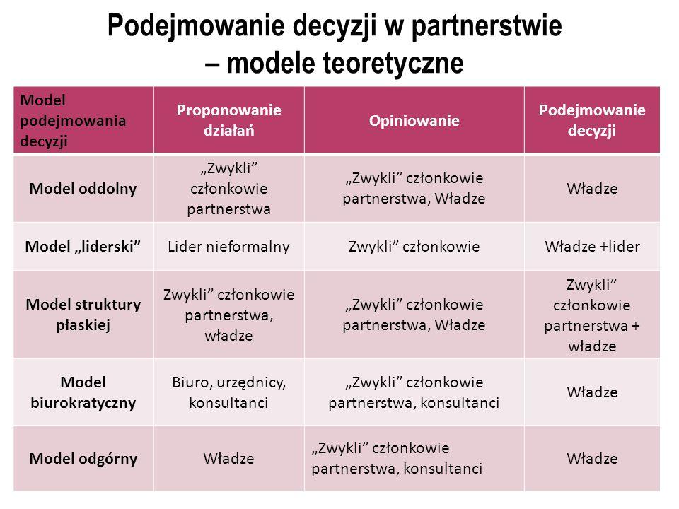 """Podejmowanie decyzji w partnerstwie – modele teoretyczne Model podejmowania decyzji Proponowanie działań Opiniowanie Podejmowanie decyzji Model oddolny """"Zwykli członkowie partnerstwa """"Zwykli członkowie partnerstwa, Władze Władze Model """"liderski Lider nieformalnyZwykli członkowieWładze +lider Model struktury płaskiej Zwykli członkowie partnerstwa, władze """"Zwykli członkowie partnerstwa, Władze Zwykli członkowie partnerstwa + władze Model biurokratyczny Biuro, urzędnicy, konsultanci """"Zwykli członkowie partnerstwa, konsultanci Władze Model odgórnyWładze """"Zwykli członkowie partnerstwa, konsultanci Władze"""
