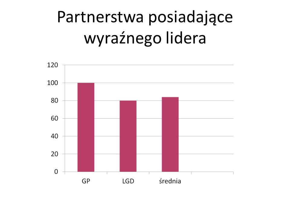 Partnerstwa posiadające wyraźnego lidera