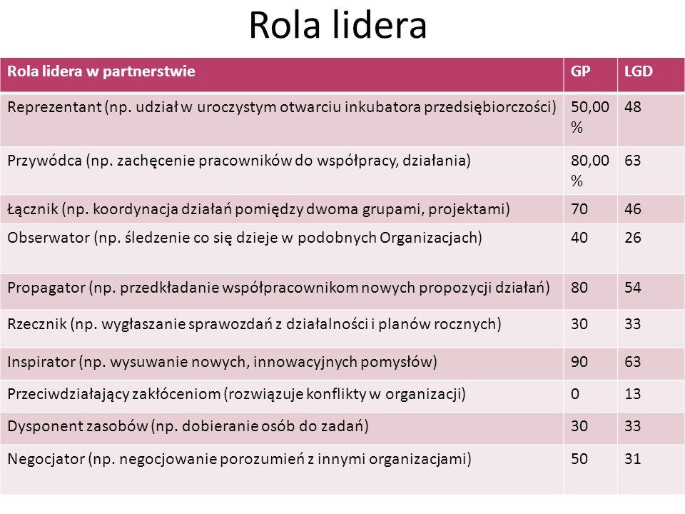 Rola lidera Rola lidera w partnerstwieGPLGD Reprezentant (np. udział w uroczystym otwarciu inkubatora przedsiębiorczości)50,00 % 48 Przywódca (np. zac