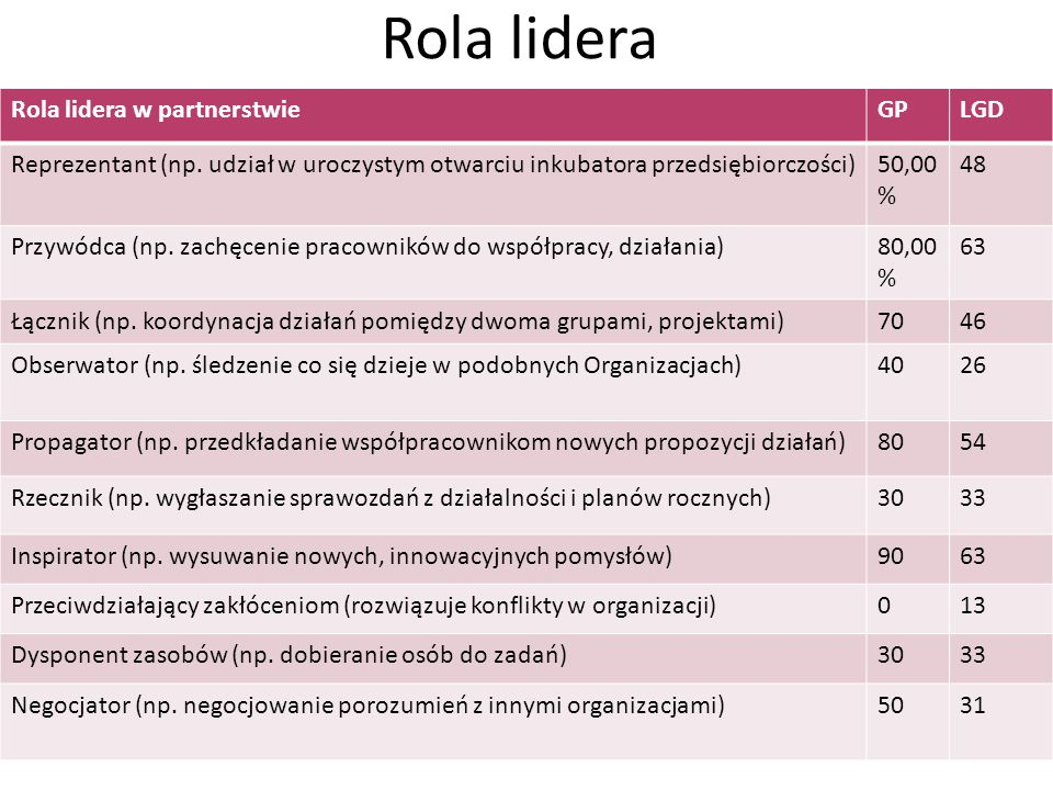 Rola lidera Rola lidera w partnerstwieGPLGD Reprezentant (np.
