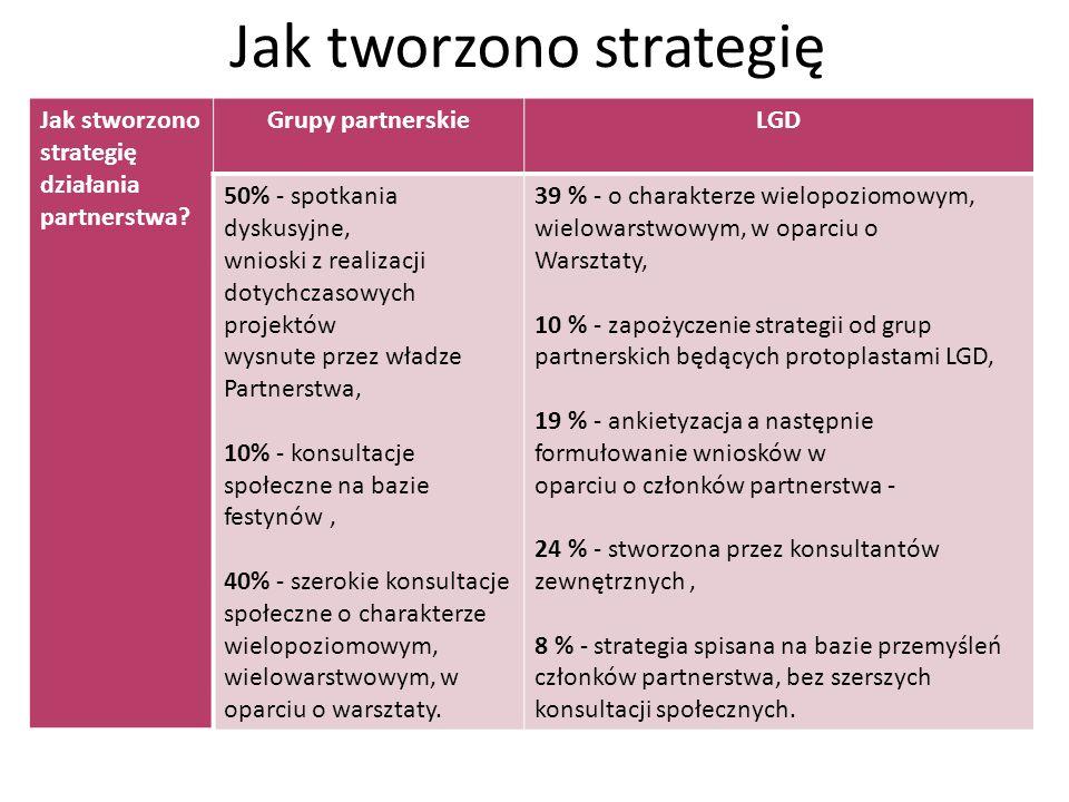 Jak tworzono strategię Jak stworzono strategię działania partnerstwa? Grupy partnerskieLGD 50% - spotkania dyskusyjne, wnioski z realizacji dotychczas