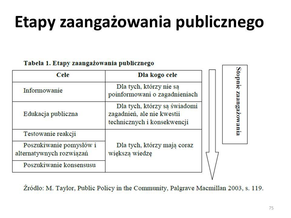 Etapy zaangażowania publicznego 75