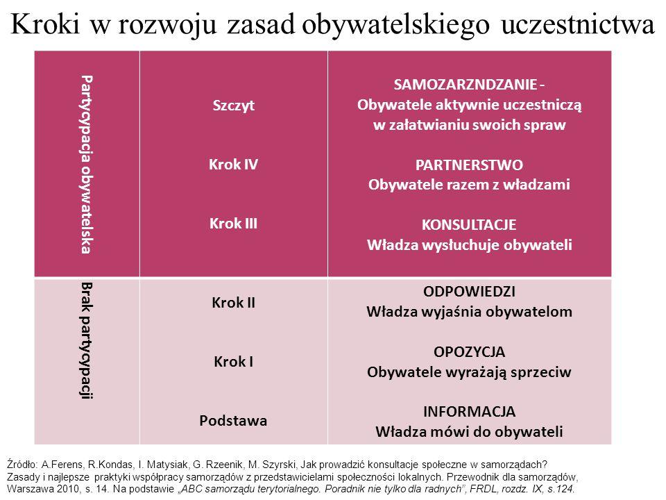 Kroki w rozwoju zasad obywatelskiego uczestnictwa Partycypacja obywatelska Szczyt Krok IV Krok III SAMOZARZNDZANIE - Obywatele aktywnie uczestniczą w załatwianiu swoich spraw PARTNERSTWO Obywatele razem z władzami KONSULTACJE Władza wysłuchuje obywateli Brak partycypacji Krok II Krok I Podstawa ODPOWIEDZI Władza wyjaśnia obywatelom OPOZYCJA Obywatele wyrażają sprzeciw INFORMACJA Władza mówi do obywateli Źródło: A.Ferens, R.Kondas, I.