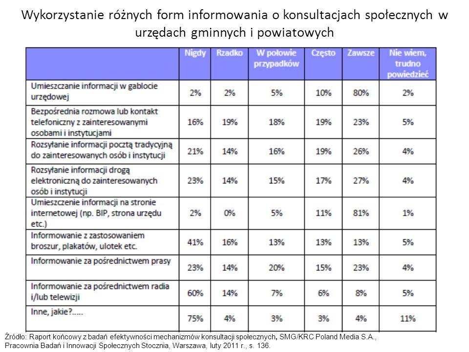 Wykorzystanie różnych form informowania o konsultacjach społecznych w urzędach gminnych i powiatowych Źródło: Raport końcowy z badań efektywności mech