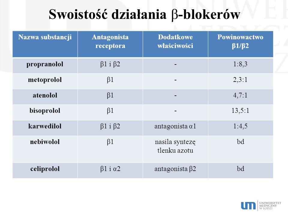 Swoistość działania β-blokerów Nazwa substancjiAntagonista receptora Dodatkowe właściwości Powinowactwo β1/β2 propranololβ1 i β2-1:8,3 metoprololβ1β1-