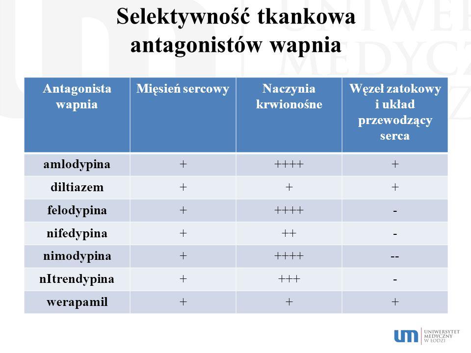 Selektywność tkankowa antagonistów wapnia Antagonista wapnia Mięsień sercowyNaczynia krwionośne Węzeł zatokowy i układ przewodzący serca amlodypina+++