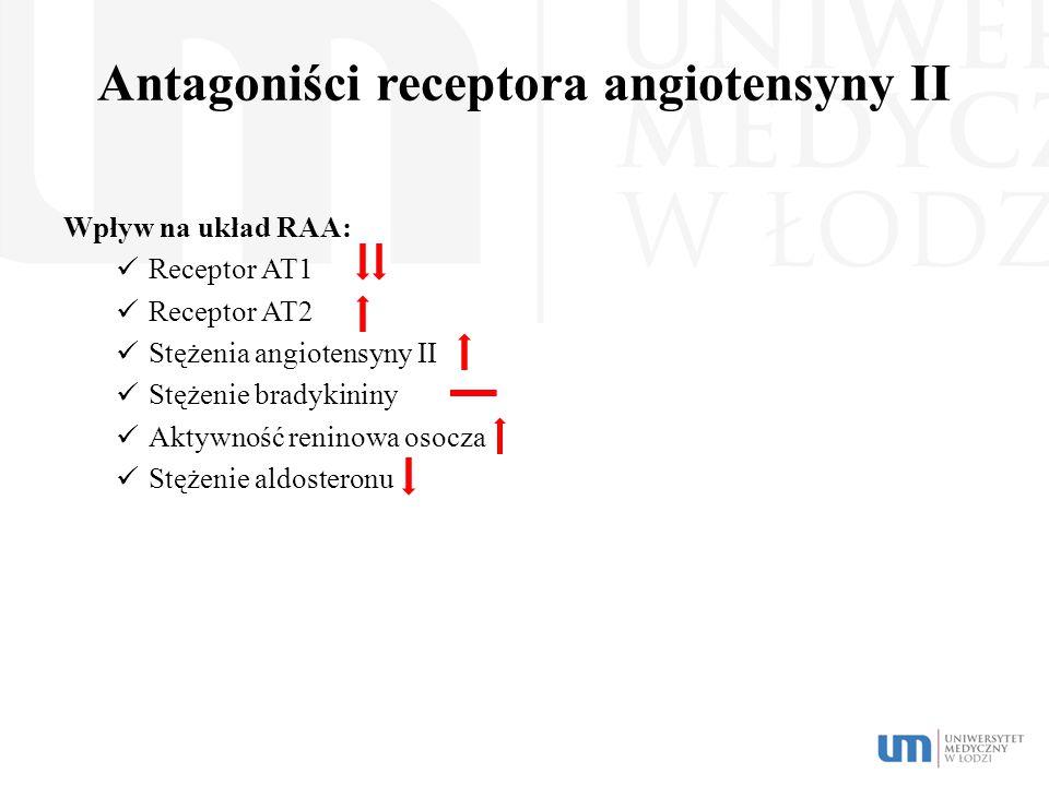 Antagoniści receptora angiotensyny II Wpływ na układ RAA: Receptor AT1 Receptor AT2 Stężenia angiotensyny II Stężenie bradykininy Aktywność reninowa o
