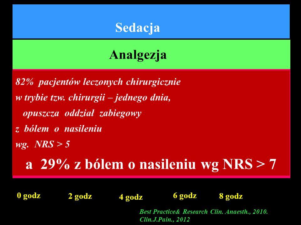 Sedacja 0 godz 2 godz 4 godz 6 godz 8 godz Analgezja Ból (u 52 – 70% chorych ) Best Practice& Research Clin. Anaesth., 2010. Clin.J.Pain., 2012 82% pa