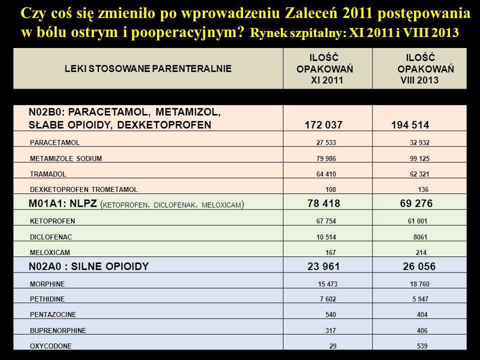 LEKI STOSOWANE PARENTERALNIE ILOŚĆ OPAKOWAŃ XI 2011 ILOŚĆ OPAKOWAŃ VIII 2013 HOSP 274 416 3 963 624 N02B0: PARACETAMOL, METAMIZOL, SŁABE OPIOIDY, DEXK
