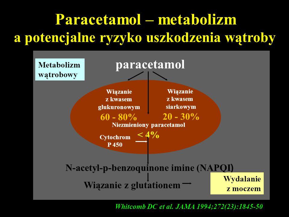 Paracetamol – metabolizm a potencjalne ryzyko uszkodzenia wątroby Wiązanie z kwasem glukuronowym 60 - 80% Wiązanie z kwasem siarkowym 20 - 30% Niezmie