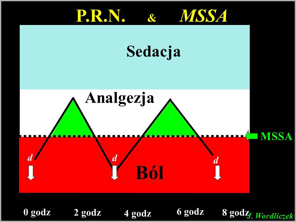 stężenie analgetyku Ból Analgezja Sedacja 0 godz 2 godz 4 godz 6 godz 8 godz P.R.N. & MSSA d d d MSSA J. Wordliczek