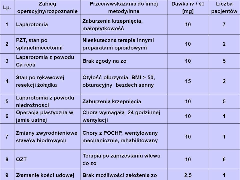 Lp. Zabieg operacyjny/rozpoznanie Przeciwwskazania do innej metody/inne Dawka iv / SC [mg] Liczba pacjentów 1Laparotomia Zaburzenia krzepnięcia, małop
