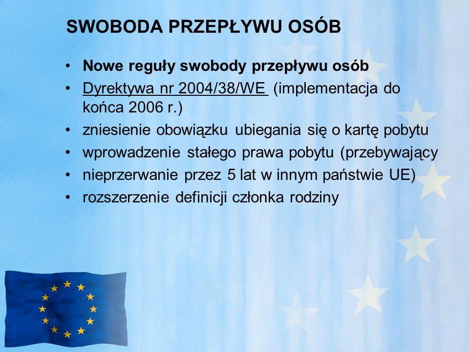 SWOBODA PRZEPŁYWU OSÓB Nowe reguły swobody przepływu osób Dyrektywa nr 2004/38/WE (implementacja do końca 2006 r.) zniesienie obowiązku ubiegania się o kartę pobytu wprowadzenie stałego prawa pobytu (przebywający nieprzerwanie przez 5 lat w innym państwie UE) rozszerzenie definicji członka rodziny