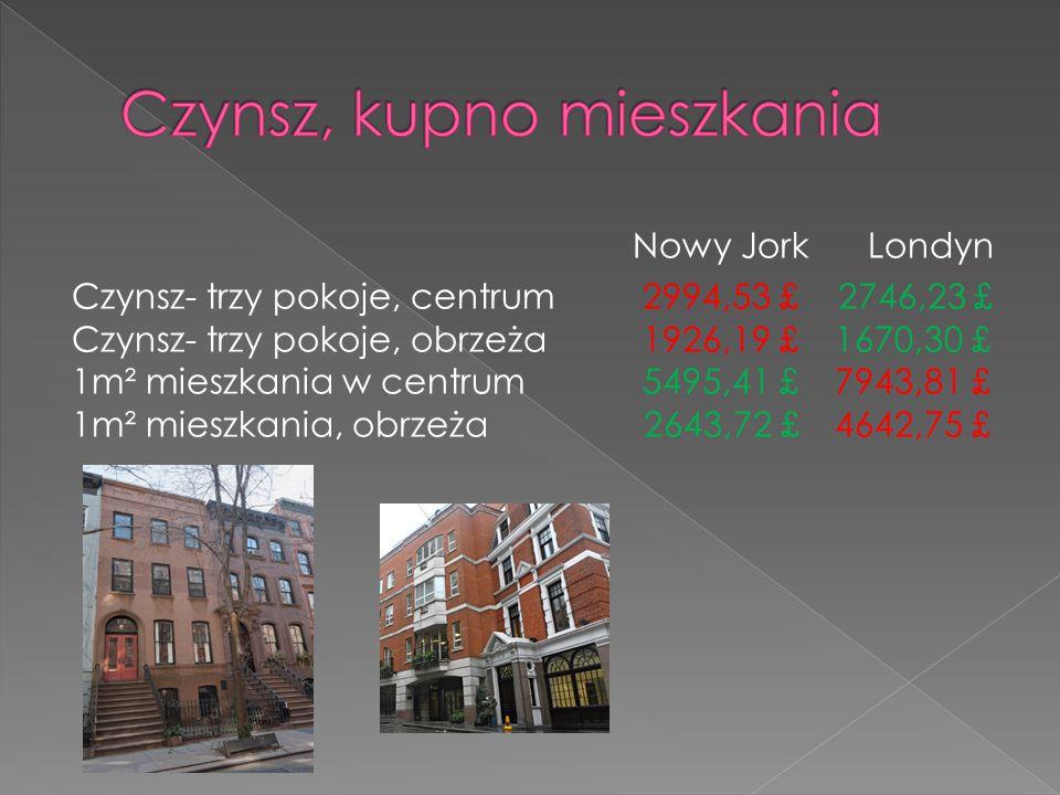 Nowy Jork Londyn Czynsz- trzy pokoje, centrum 2994,53 £ 2746,23 £ Czynsz- trzy pokoje, obrzeża 1926,19 £ 1670,30 £ 1m² mieszkania w centrum 5495,41 £ 7943,81 £ 1m² mieszkania, obrzeża 2643,72 £ 4642,75 £