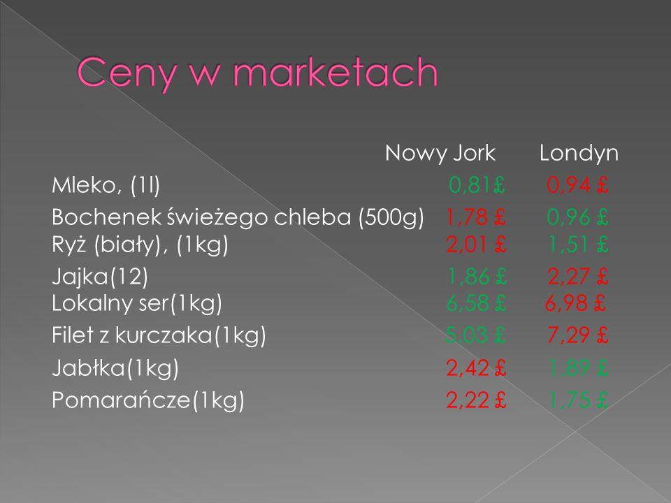 Nowy Jork Londyn Mleko, (1l) 0,81£ 0,94 £ Bochenek świeżego chleba (500g) 1,78 £ 0,96 £ Ryż (biały), (1kg) 2,01 £ 1,51 £ Jajka(12) 1,86 £ 2,27 £ Lokalny ser(1kg) 6,58 £ 6,98 £ Filet z kurczaka(1kg) 5,03 £ 7,29 £ Jabłka(1kg) 2,42 £ 1,89 £ Pomarańcze(1kg) 2,22 £ 1,75 £